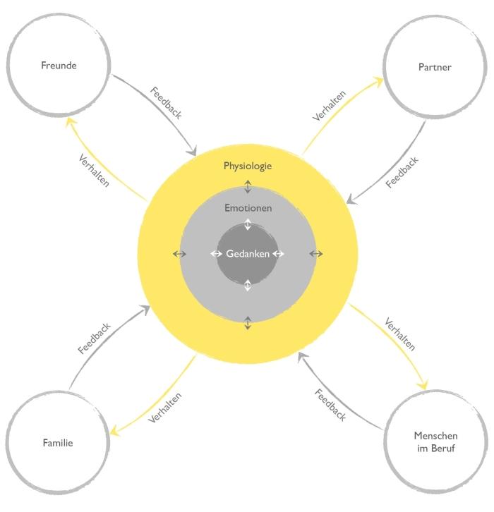 170810_Interaction Model